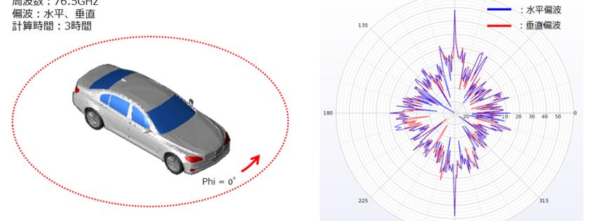ミリ波帯のレーダー反射断面積(RCS)解析